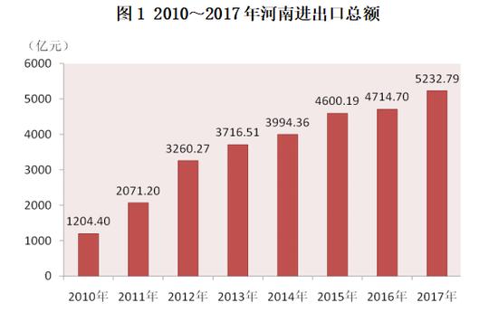 2019年河南經濟形勢分析與燥_河南經濟藍皮書 2019年河南經濟形勢分析與預測 贈數據庫充值卡