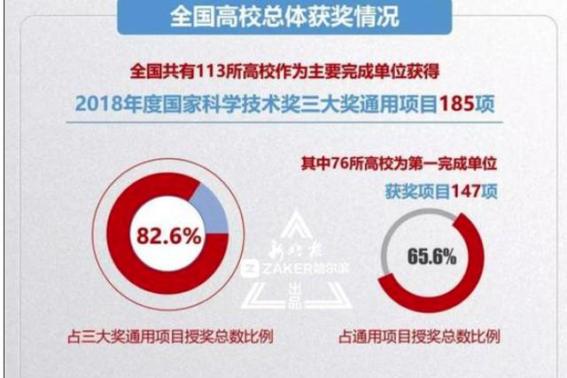 哈工大刘永坦获得2018国家最高科学技术奖