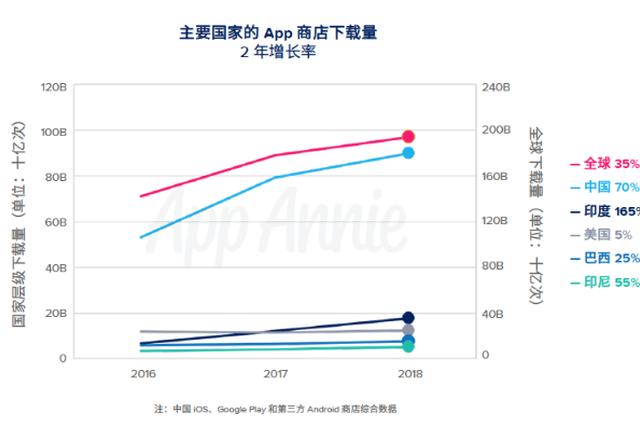 2018年中国App下载量全球第一 占全球近50%