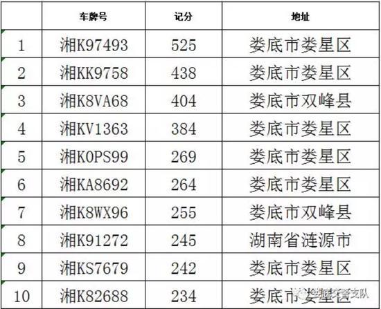 """记525分 娄底十大""""违法王""""被曝光"""