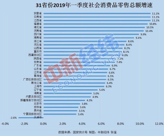 10省份社会消费品零售总额增速超全国