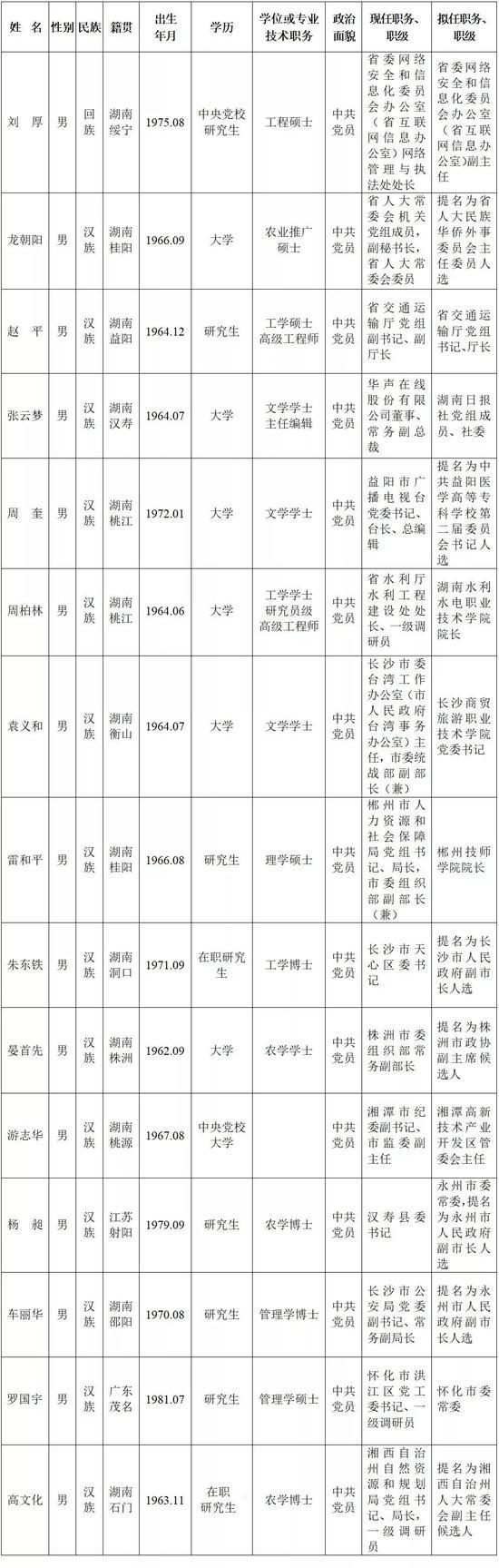人事丨省委管理干部任前公示公告