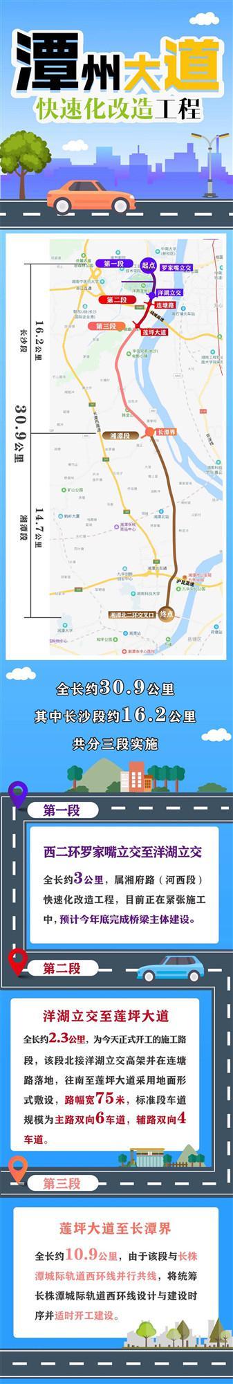 潭州大道快速化改造(连塘路 - 莲坪大道段)启动施工