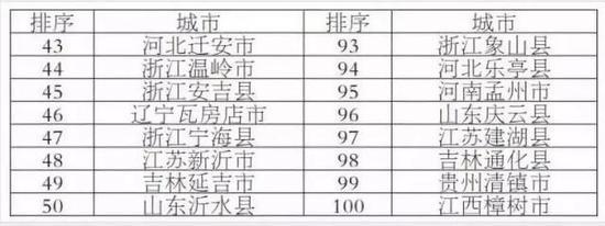刚刚,2019中国综合实力百强县榜单出炉,长沙县排名第五!