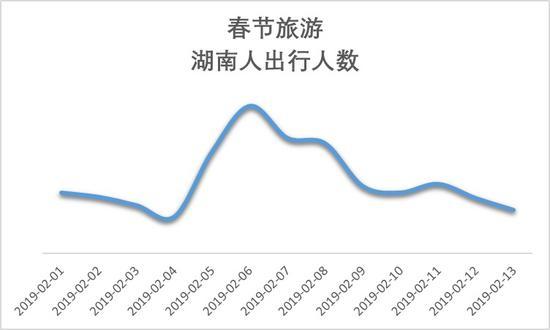 湖南人足迹遍布全球 207 个目的地,大年初二是出行高峰