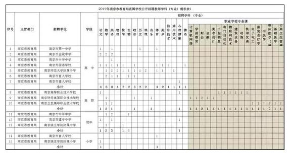 编内!南京2019年招聘教师800人
