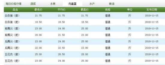 11月15日,北京新发地市场猪肉价格。来源:北京新发地官网