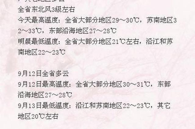 """说好的""""秋高气爽""""呢?未来几天江苏最高温仍在30℃+"""