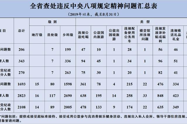 江苏8月查处违反中央八项规定精神问题206起