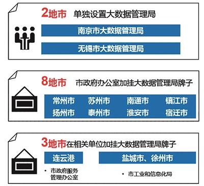 """图片来源:""""江苏大数据""""公号"""