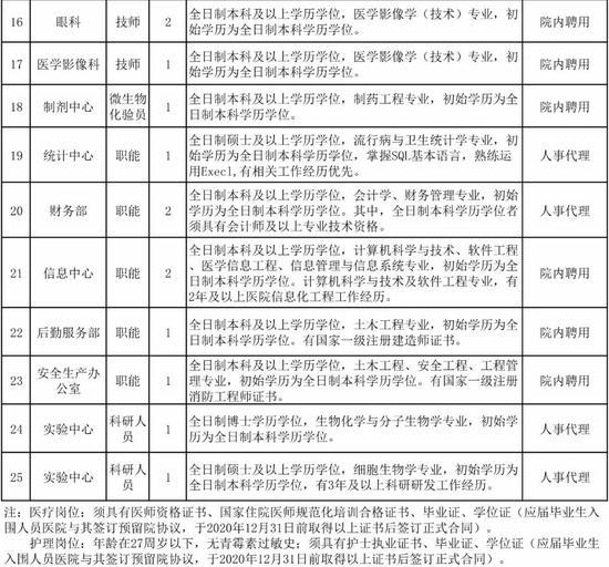 安医二附院招聘信息_长春中医药大学附属医院发布招聘信息_新浪吉林_新浪网