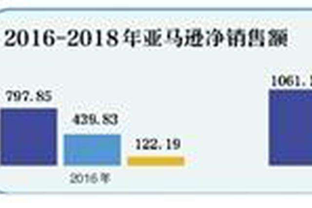"""错失中国电商市场 亚马逊""""本土化""""输在哪?"""