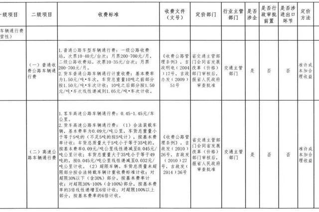 吉林省这项服务收费标准调整!