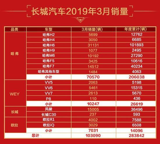 长城汽车3月销量公布 同比大增16.82%