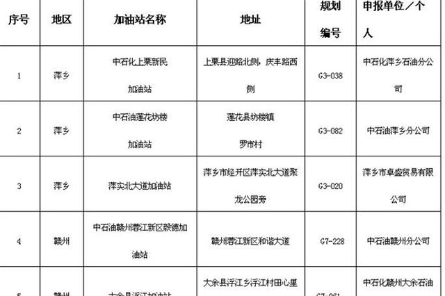 萍乡、赣州、宜春等地将新建一批加油站