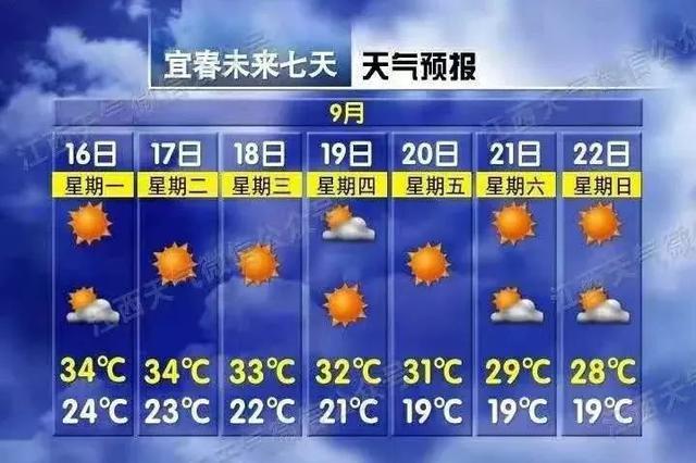 最低19℃ 未来一周宜春将会缓慢降温