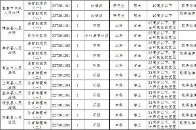 宜春法院、检察院招40名公务员!今天开始报名