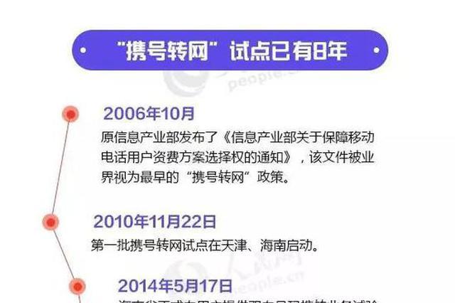 江西等五省市已经开始!携号转网最新消息来了