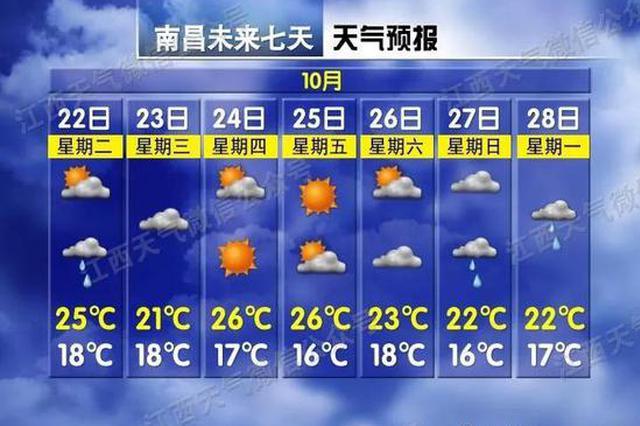 江西天气过山车即将启动!降温、雨水都要来了…