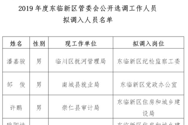 抚州一批领导干部任前公示 涉及东临新区管委会多岗位
