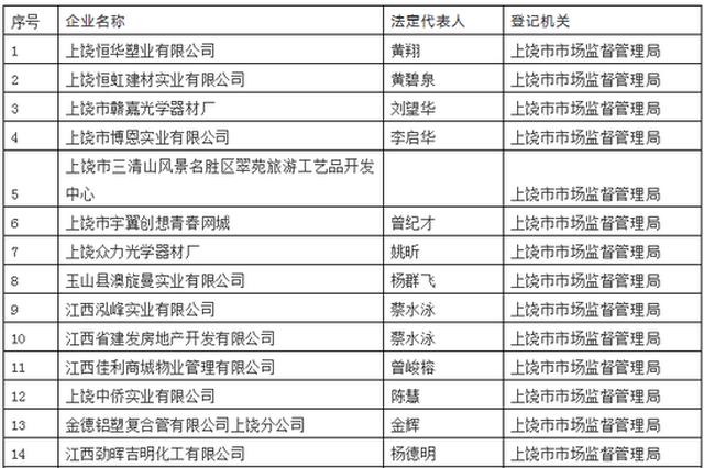 """江西萍乡黑社会名单_重要公告!上饶328家企业将要被列入""""黑名单""""_新浪江西_新浪网"""