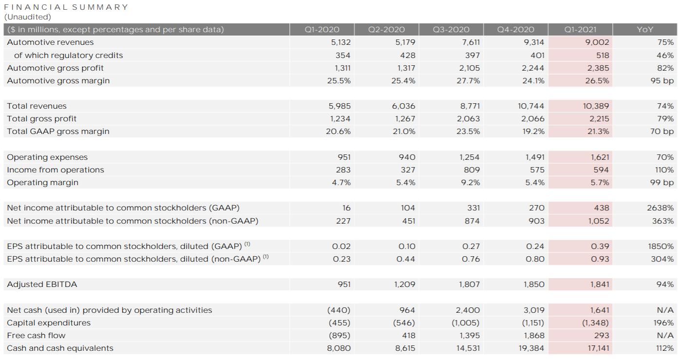 特斯拉连续7季度盈利 上海超级工厂国产化率超90%