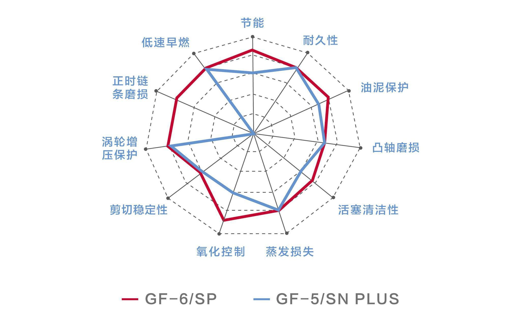 API SP相比API SN+ 优势