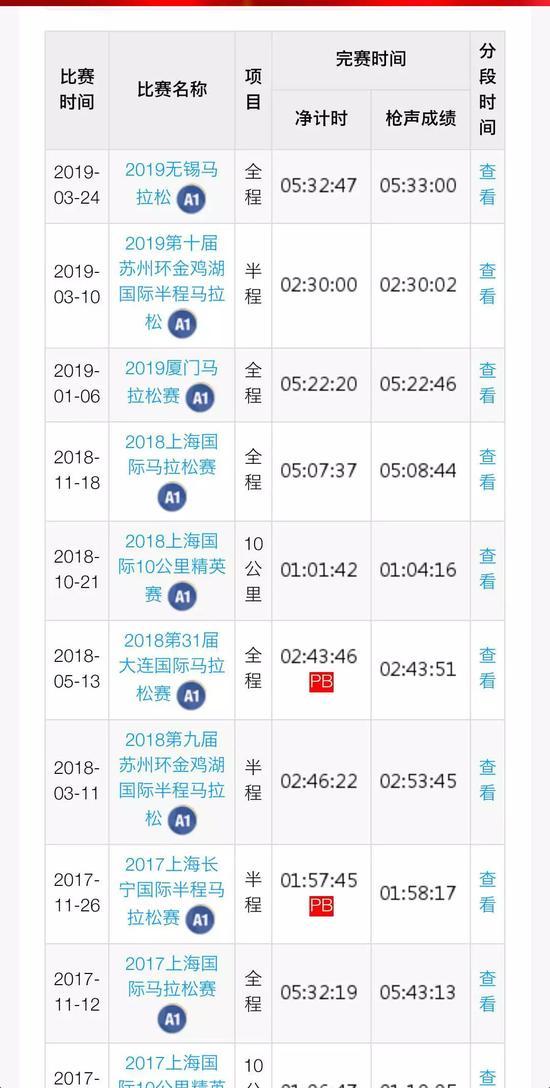 【博狗体育】实锤来了!波马901号中国选手靠作弊参赛