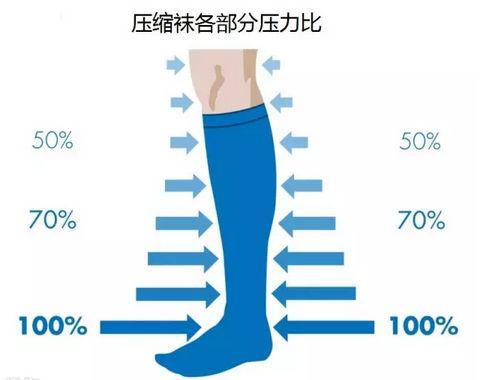 压缩衣裤的作用是什么?压缩腿套的由来是什么?