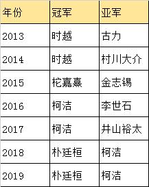 贺岁杯柯洁胜芝野虎丸 将与朴廷桓争夺冠军
