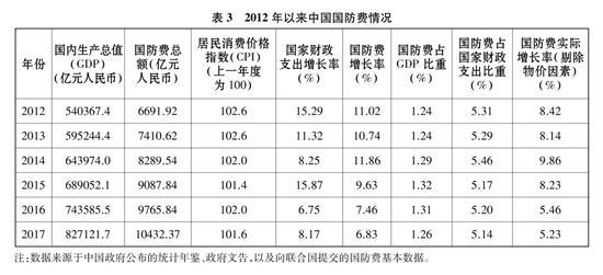 表3 2012年以來中國國防費情況 新華社發