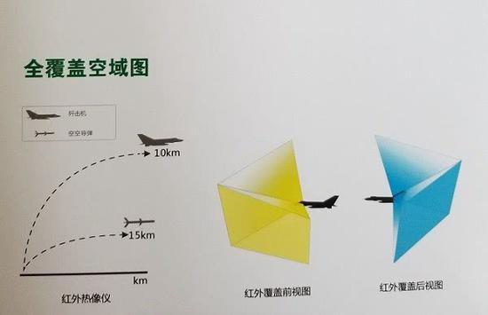 歼-10C的导弹逼近告警系统具备全向探测能力