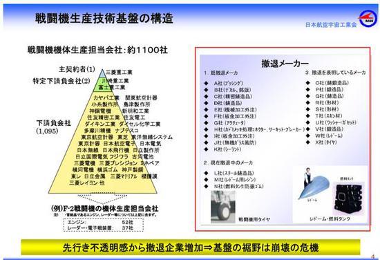 """图为已经从战斗机制造业""""退守""""的日本各工业企业名录,可见其所占比例之高。"""