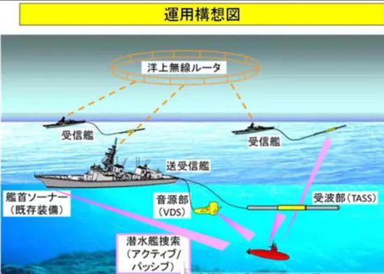 船电雷达和逆潜逆水雷