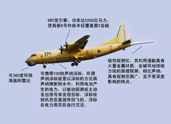 高新-6逆潜巡逻机有不俗的性能