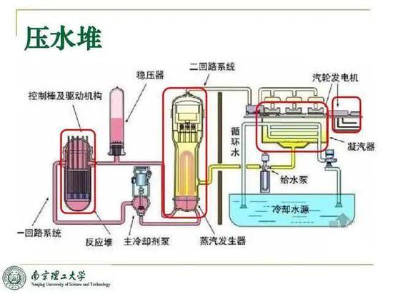 美法核航母反应堆选型曾先后被坑 中国要如何避免