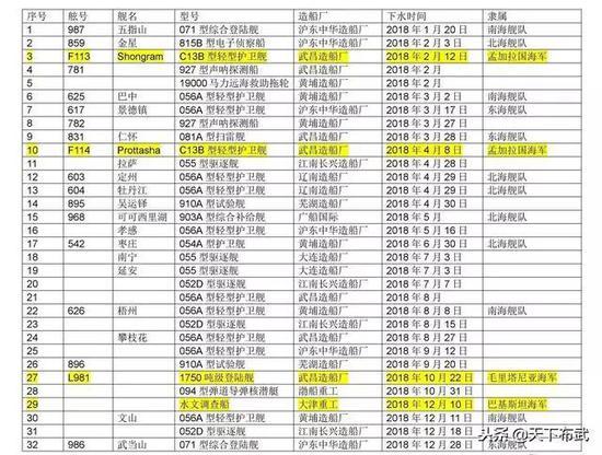 ▲2018年中国下水军舰统计