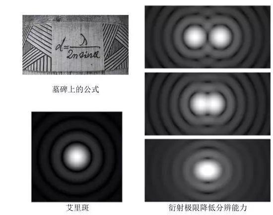 光学衍射极限降矮分辨能力(图片来源:网络)