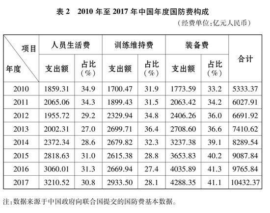 表2 2010年至2017年中國年度國防費構成 新華社發
