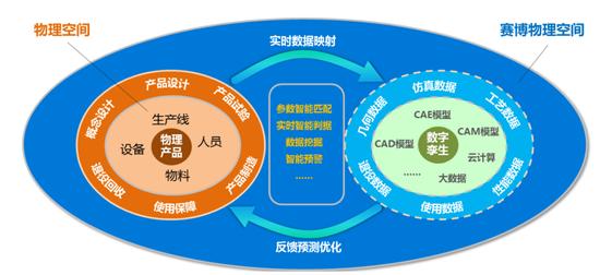 图13:结构分析软件对智能化的支撑作用