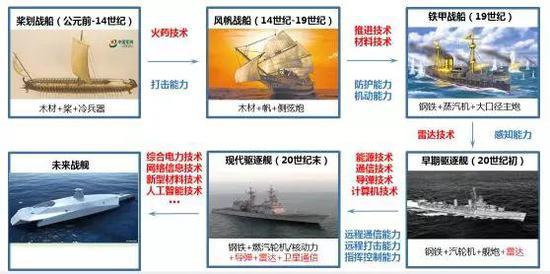 图1 科学技术推动下的作战舰船演进