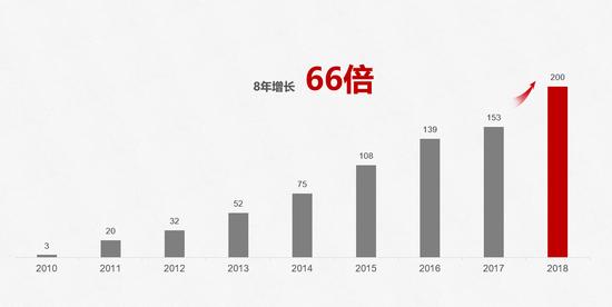 2010年至2018年华为智能手机发货量(单位:百万台 图源:华为官网)