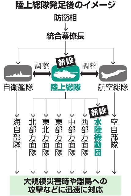 """陆自""""军改""""编制调整示意图(图片来源:朝日新闻)"""