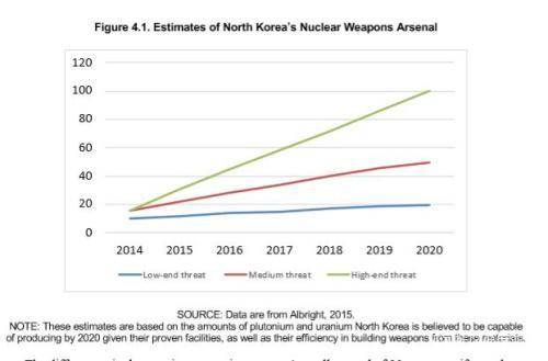 """到2020年,按照最""""乐观""""估计,朝鲜拥有20枚核弹……最""""悲观""""则是100发……"""
