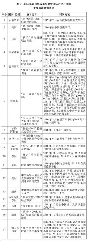 表6 2012年以來解放軍和武警部隊對外開展的主要聯演聯訓活動 新華社發