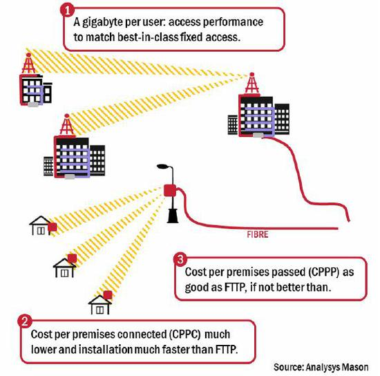 图为5G技术暂时最有可能的两大应用模式,图中2即为替代光纤入户段的FWA方案。