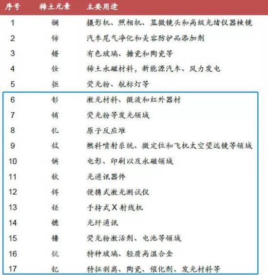 稀土元素应用领域(图源:中泰证券研报)