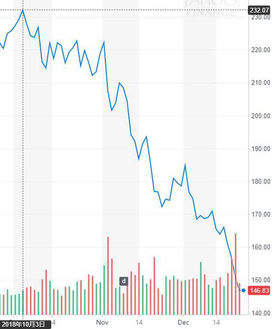 苹果的股价(图片来源:雅虎金融)