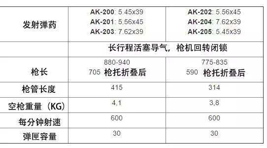 图片:AK-203步枪的性能指标。