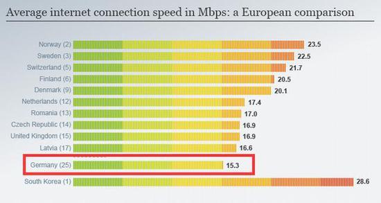 图为德国地区(红框)互联网接入速度和欧洲国家(上)的对比。